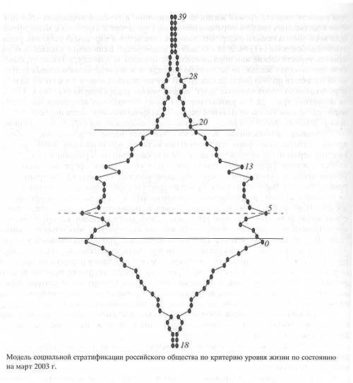 Рис.1. Модель социальной стратификации российского общества по критерию уровня жизни по состоянию на март 2003 года 3.