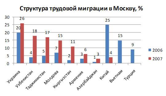 Трудовой договор для фмс в москве Северная 5-я линия купить трудовой договор Чечерский проезд