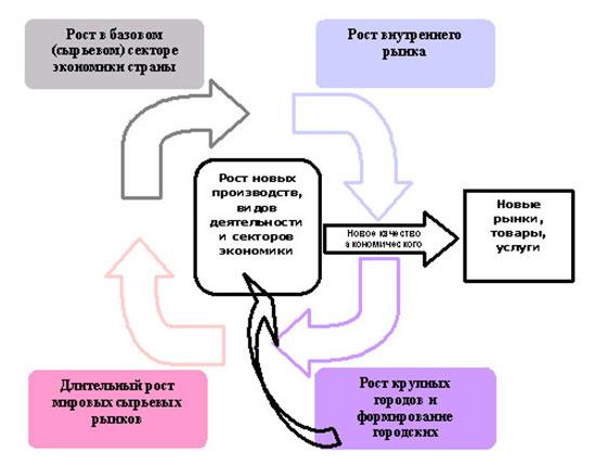 Глава 1. место и роль экономической науки в постиндустриальном обществе.  1.2 Основные тенденции развития современной...