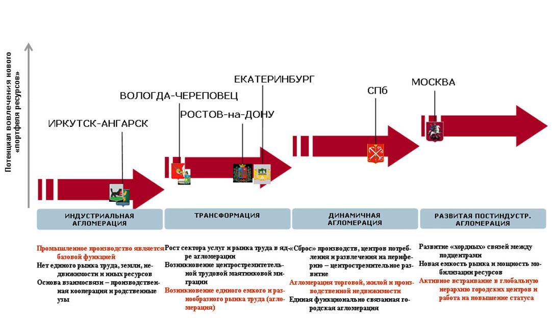 Характеристика экономической системы России - Экономика и ...