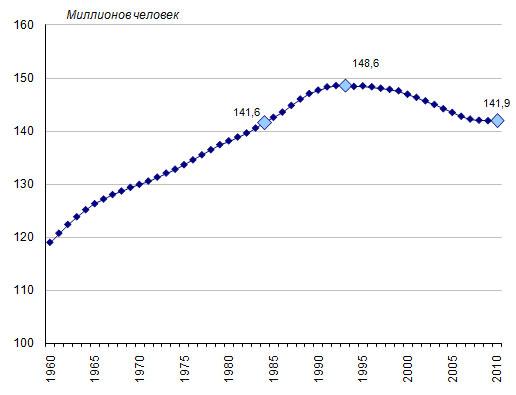 Численность населения России 1990-2009 годы