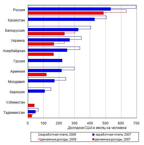Уровень и качество жизни в россии доверять instaforex
