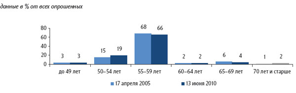 Возраст уход на пенсию в россии 97