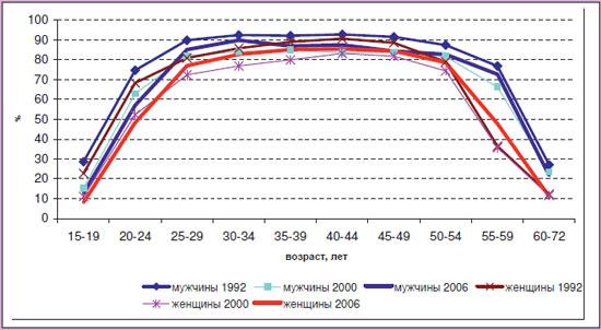 ... населения соответствующей возрастно: demoscope.ru/weekly/2010/0429/analit02.php