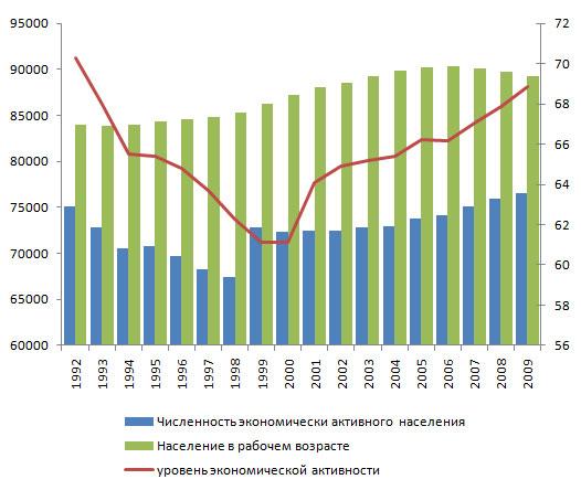 Численность населения россии и ее изменения в 2019 году - КалендарьГода рекомендации