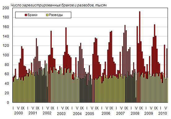 России в статистика знакомств