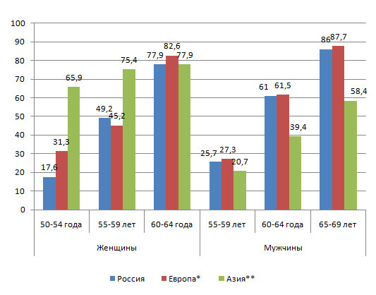 Размер базовой пенсии на 1 марта 2009 г