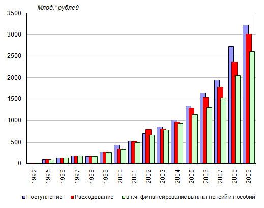 Размеры минимальной пенсии в украине в 2014 году