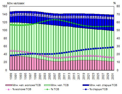 нетрудоспособное население россии с 2000 года