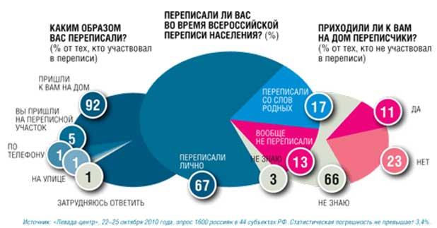 Численность и размещение населения