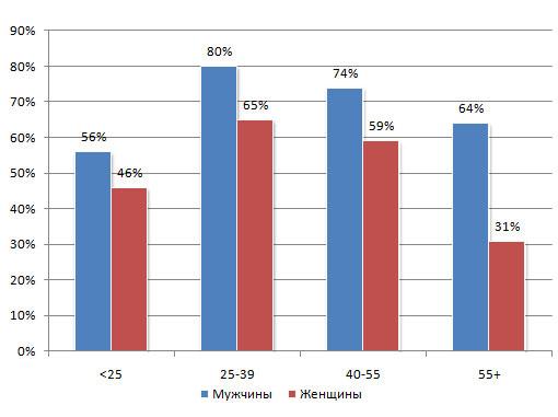 Женский алкоголизм и статистика