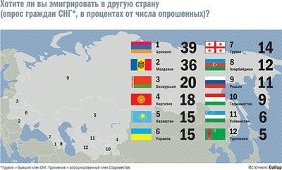 как эмигрировать из россии