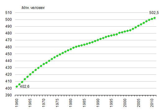 27 на начало 1960 2011 годов млн человек