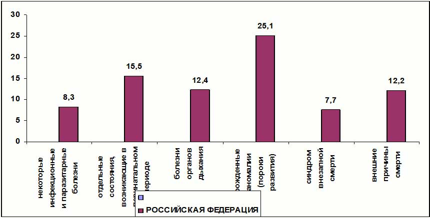 Коэффициент Перинатальной Детской Смертности