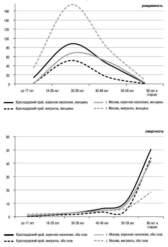 Коэффициент Смертности Среди Новорожденных фото