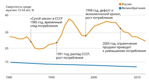 Картинки по запросу цены на алкоголь график