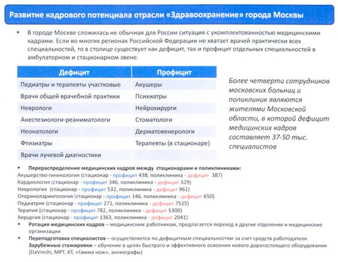 Москва Хамовники платные поликлиники с больничным листом