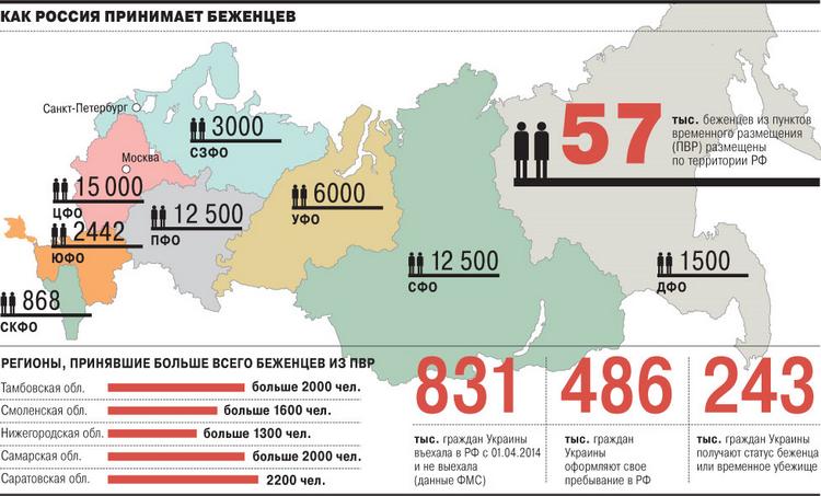 Сколько беженцев с украины в россии на сегодня 2018