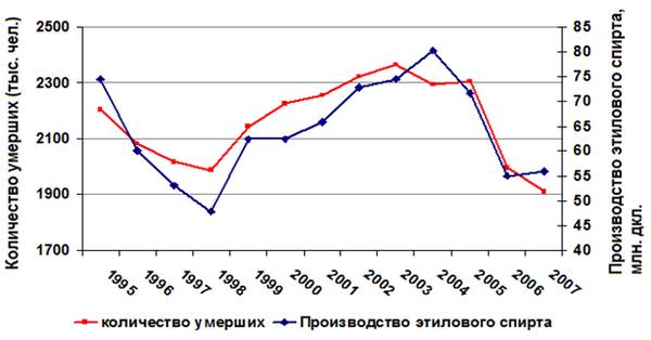Уровень алкоголизма в россии история лечение алкоголизма сергиев посад торпеда