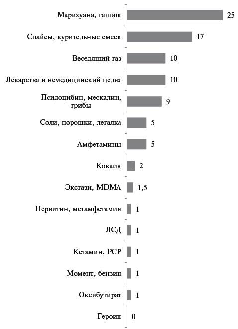 Доклад на тему наркотики по химии 2815