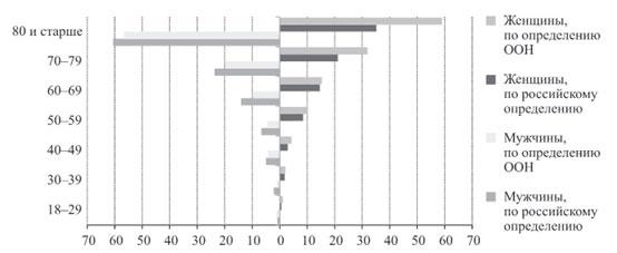Измерение инвалидности и положение инвалидов российский и  И соответственно оценки по ним в ходе опроса неустойчивы в силу маленького размера подвыборки В целом независимо от подхода к определению инвалидности