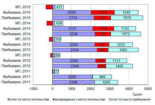 Миграционный прирост населения России увеличился в январе-июне 2016 года в 1, 3 раза