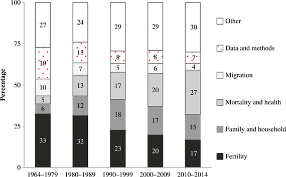 an analysis of the germanys demography Table 3: cases treated by german army doctors during world war i about 465,000 german soldiers died each year of the war german losses were worst in 1914, the first year of the war, and september 1914 was the bloodiest month of the whole war, when german units suffered losses of about 168 percent.