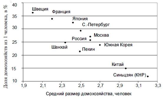 Статистика добрачного секса в россии