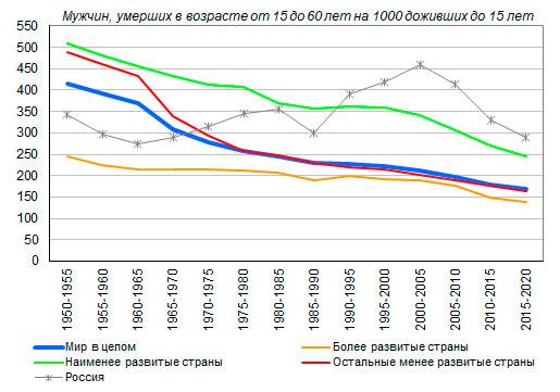 http://www.demoscope.ru/weekly/2020/0845/img/barom_graf021.jpg