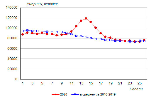 http://www.demoscope.ru/weekly/2020/0865/img/b_graf025.jpg